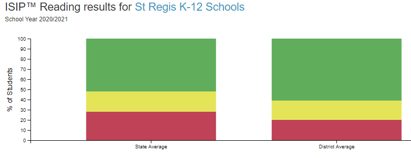 St. Regis Elementary Outscore the State in Reading